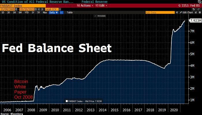 قیمت بیت کوین مه ۲۰۲۱