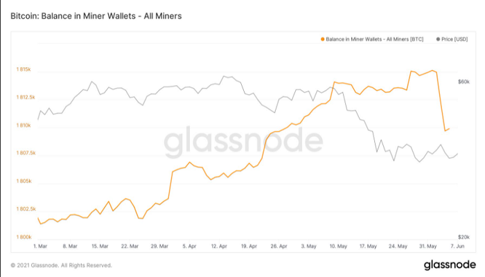 تغییر قیمت بیت کوین