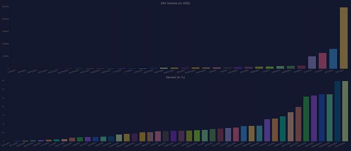 حجم فعالیت در صرافی